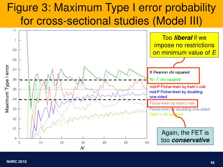 Figure 3: Maximum Type I error probability for cross-sectional studies (Model III)