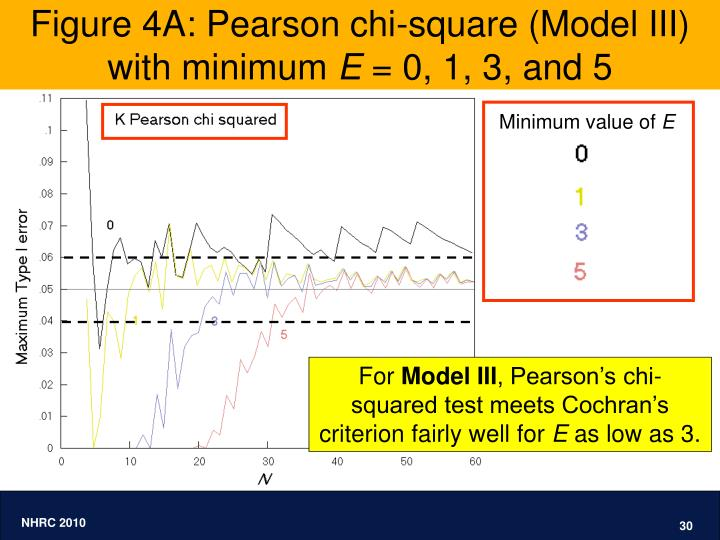 Figure 4A: Pearson chi-square (Model III) with minimum