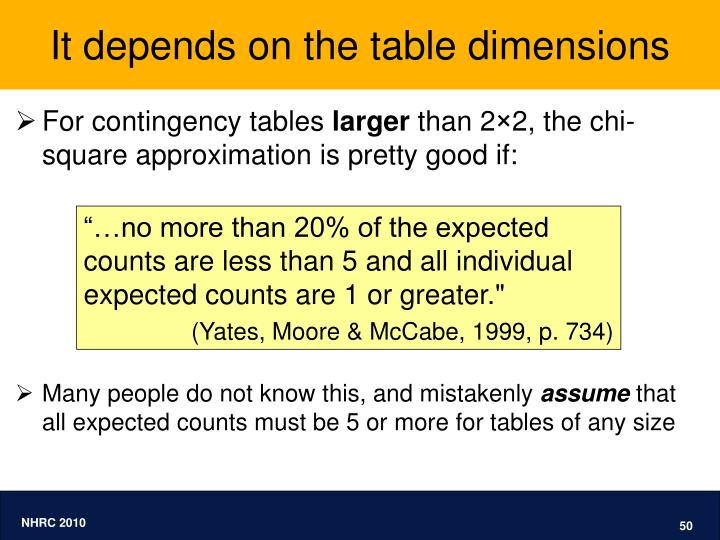 It depends on the table dimensions