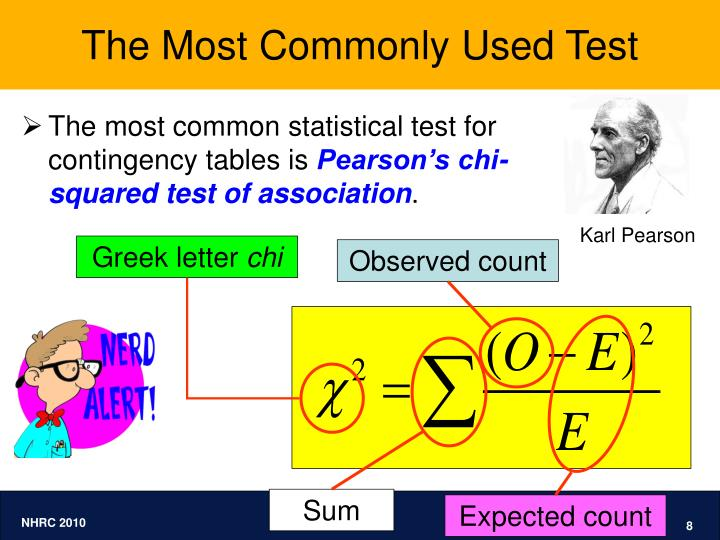 The Most Commonly Used Test