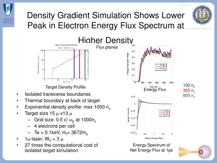 Density Gradient Simulation Shows Lower Peak in Electron Energy Flux Spectrum at Higher Density