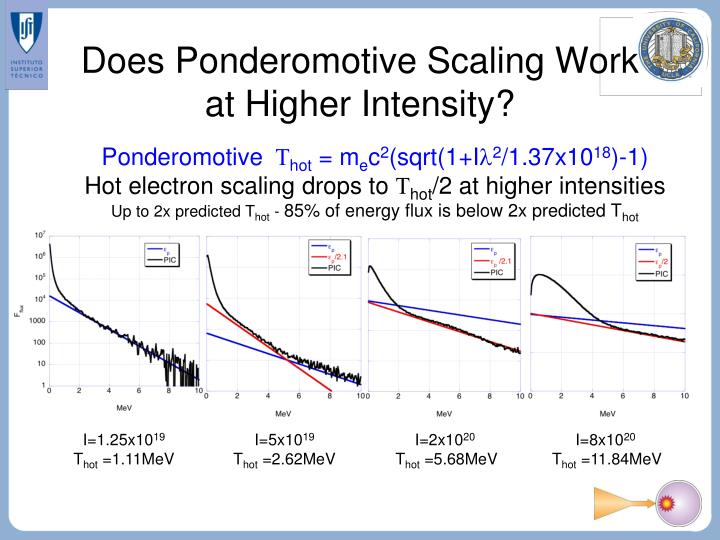 Does Ponderomotive Scaling Work at Higher Intensity?