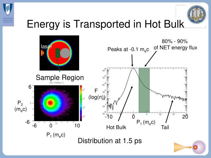 Energy is Transported in Hot Bulk