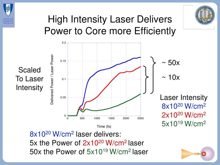High Intensity Laser Delivers