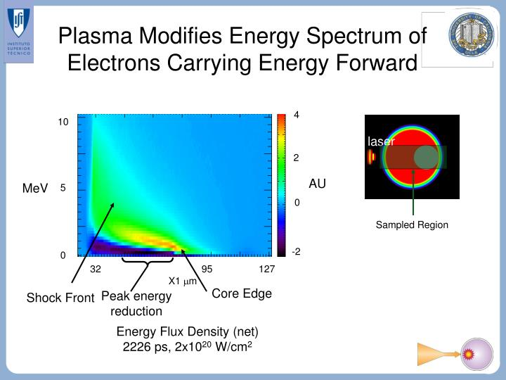 Plasma Modifies Energy Spectrum of Electrons Carrying Energy Forward