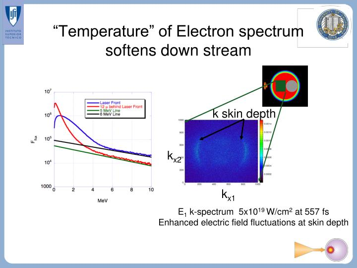 """Temperature"" of Electron spectrum  softens down stream"