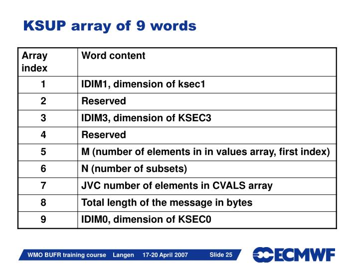 KSUP array of 9 words