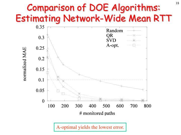 Comparison of DOE Algorithms: Estimating Network-Wide Mean RTT