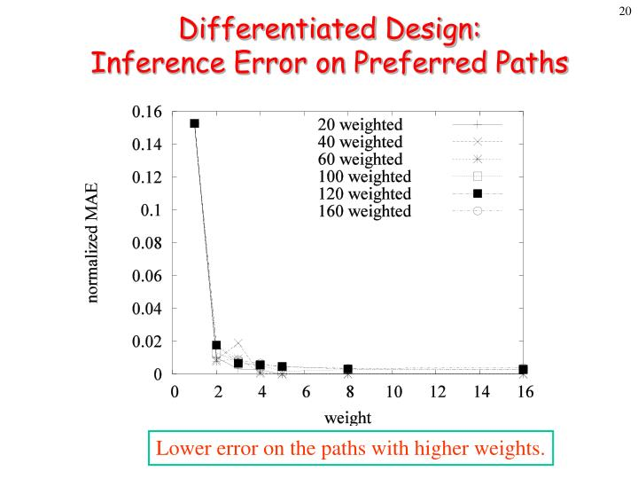 Differentiated Design: