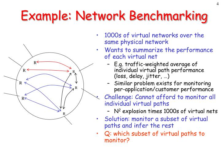 1000s of virtual networks over the same physical network
