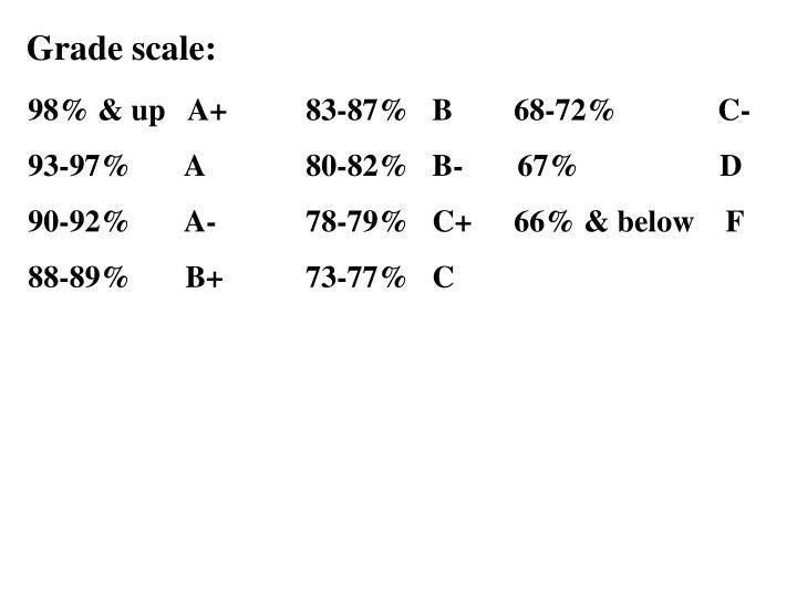 Grade scale: