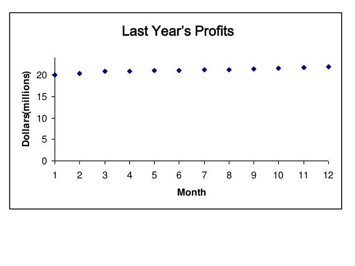 Last Year's Profits