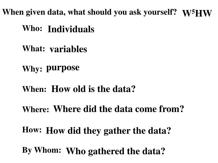 When given data, what should you ask yourself?