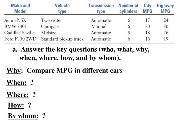a.  Answer the key questions (who, what, why, when, where, how, and by whom).