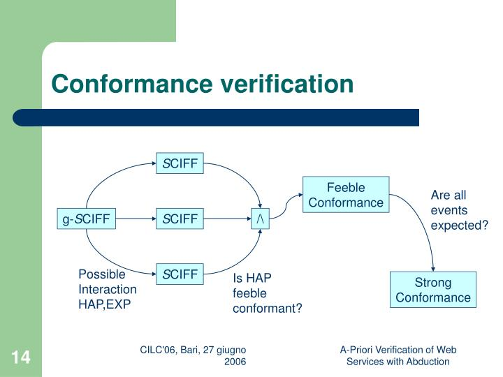 Conformance verification