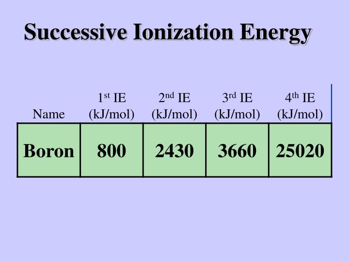 Successive Ionization Energy