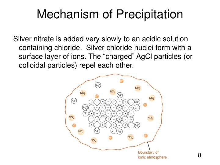 Mechanism of Precipitation