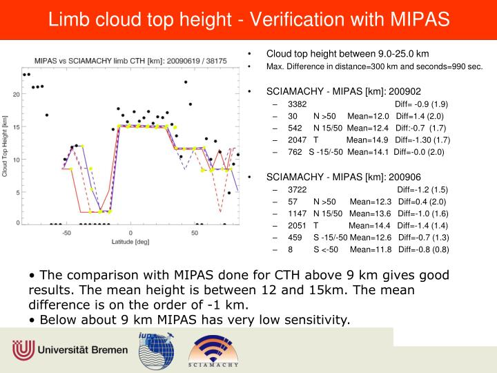 Limb cloud top height - Verification with MIPAS