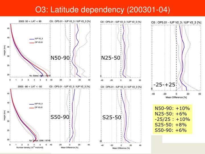 O3: Latitude dependency (200301-04)
