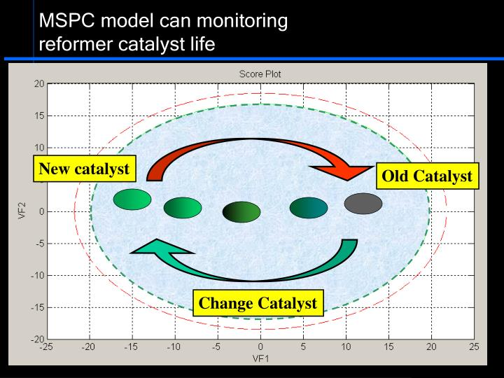 MSPC model can monitoring