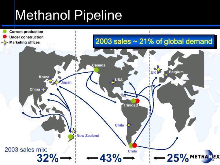 Methanol Pipeline