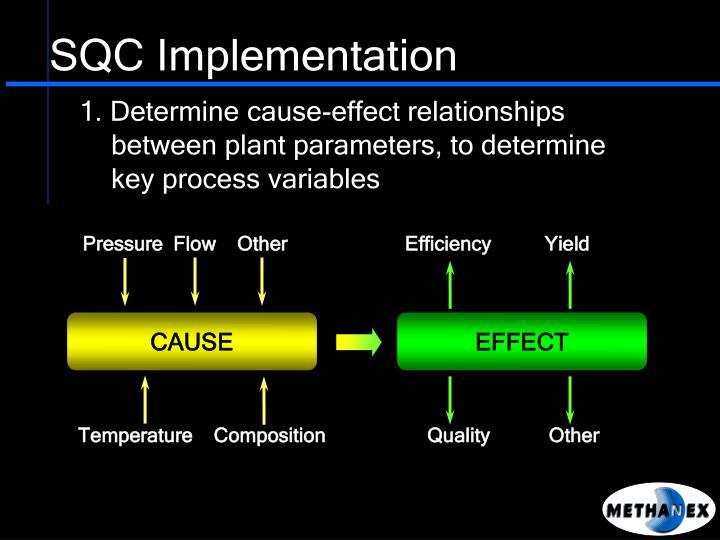 Pressure  Flow    Other                      Efficiency          Yield