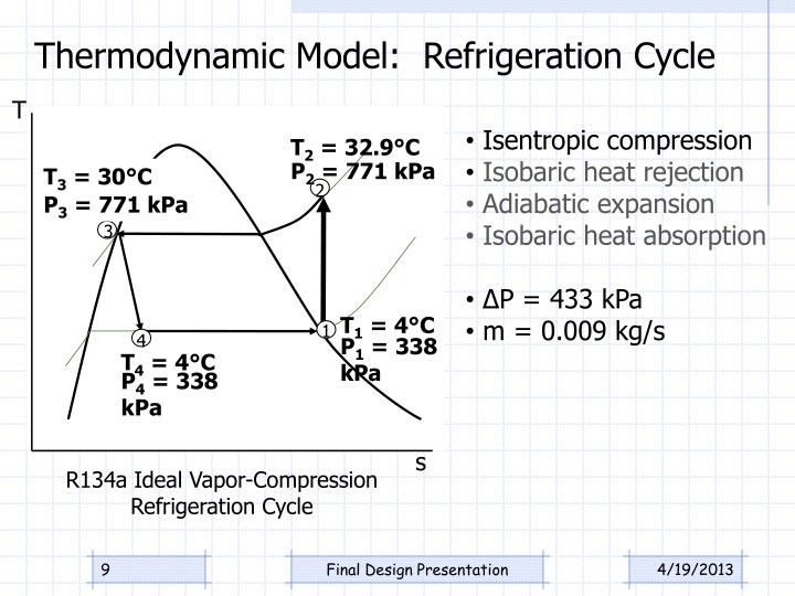 Thermodynamic Model:  Refrigeration Cycle
