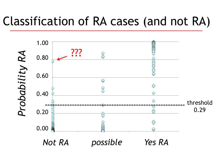 Classification of RA cases (and not RA)