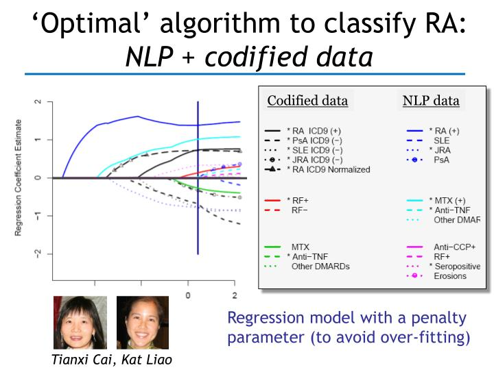 'Optimal' algorithm to classify RA: