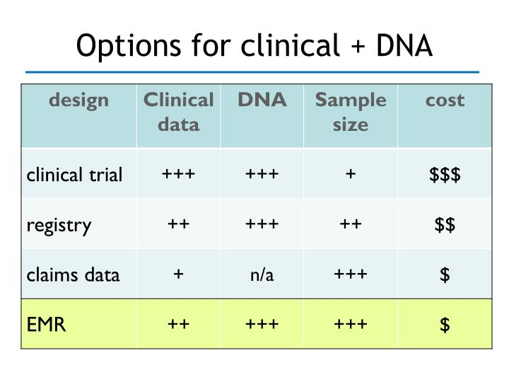 Options for clinical + DNA
