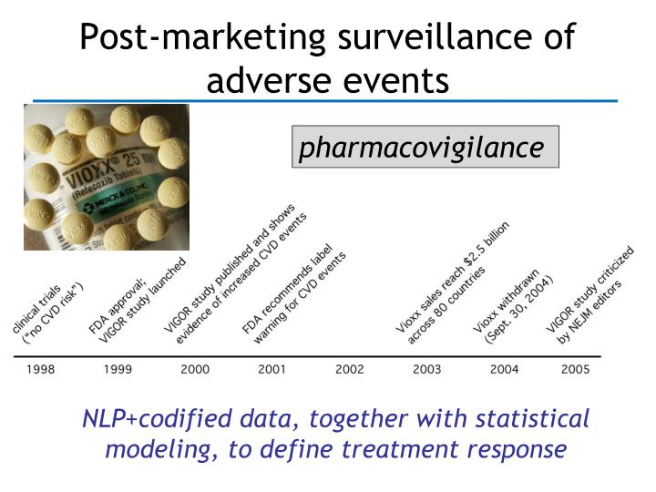 Post-marketing surveillance of adverse events
