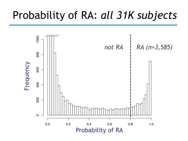 Probability of RA: