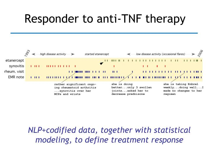 Responder to anti-TNF therapy