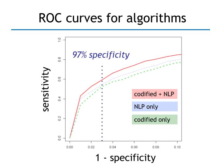 ROC curves for algorithms