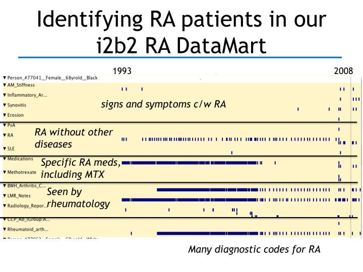 Identifying RA patients in our i2b2 RA DataMart