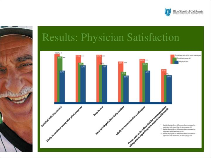Results: Physician Satisfaction