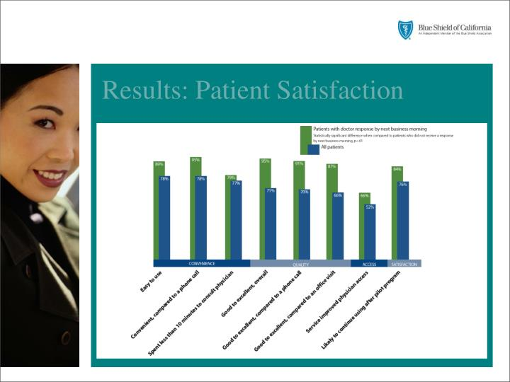 Results: Patient Satisfaction
