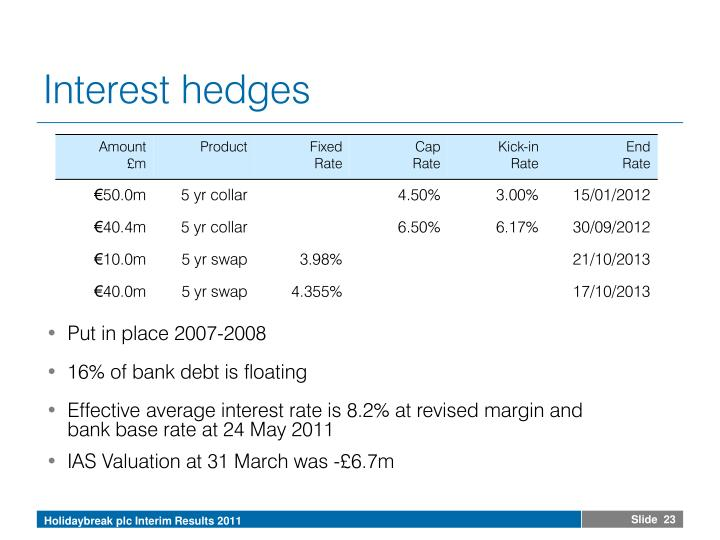 Interest hedges