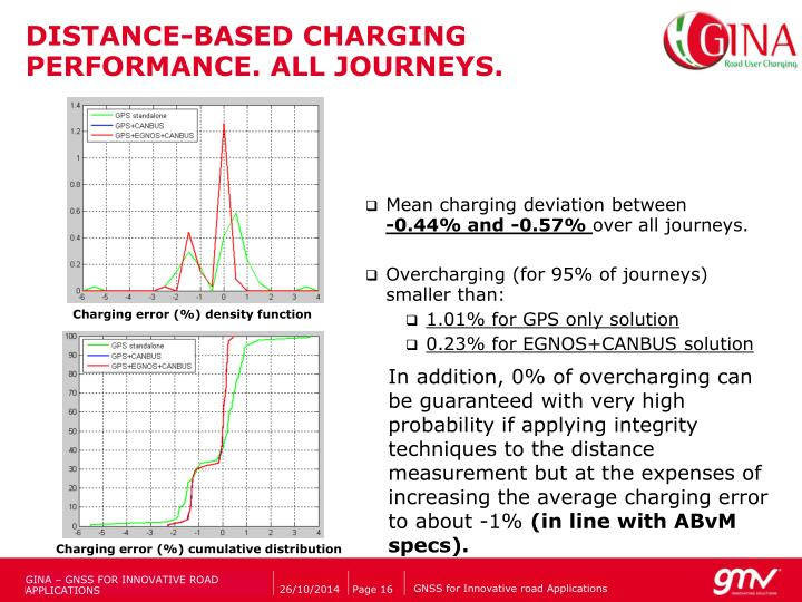 DISTANCE-BASED CHARGING