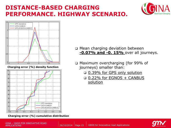 DISTANCE-BASED CHARGING PERFORMANCE. HIGHWAY SCENARIO.