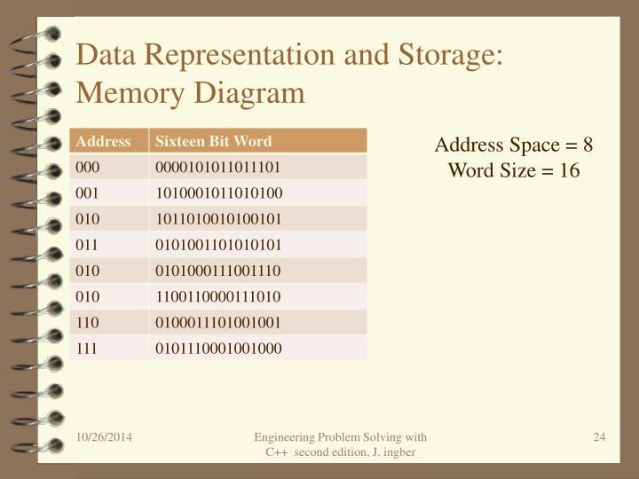 Data Representation and Storage: