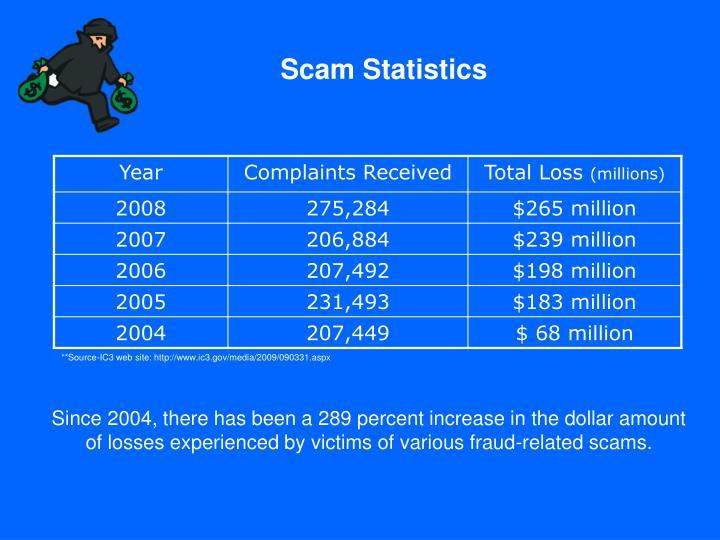 Scam Statistics