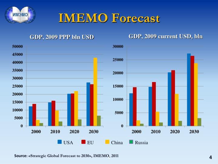 IMEMO Forecast