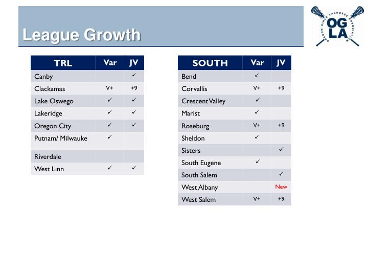League Growth