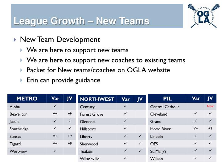 League Growth – New Teams