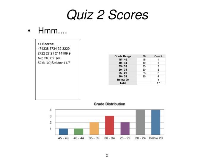 Quiz 2 Scores