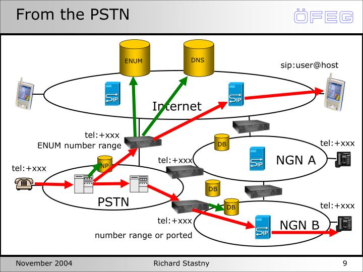 From the PSTN