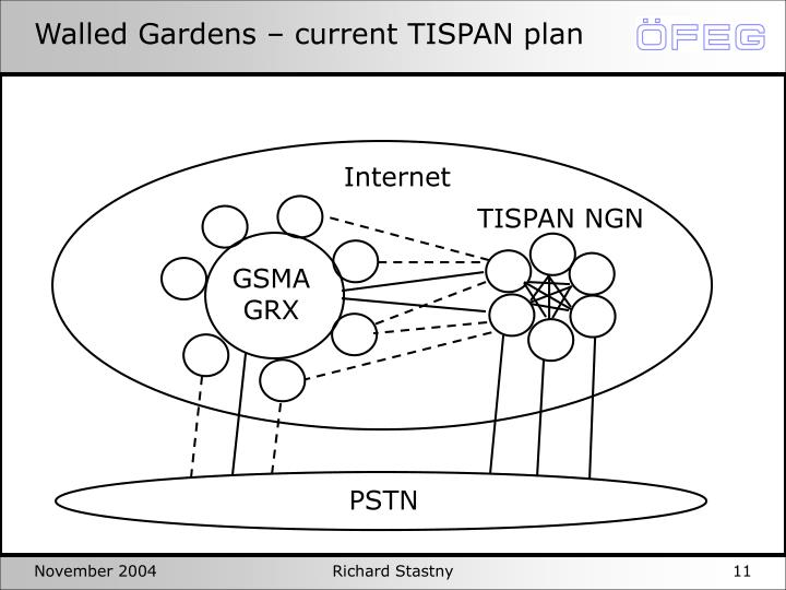 Walled Gardens – current TISPAN plan