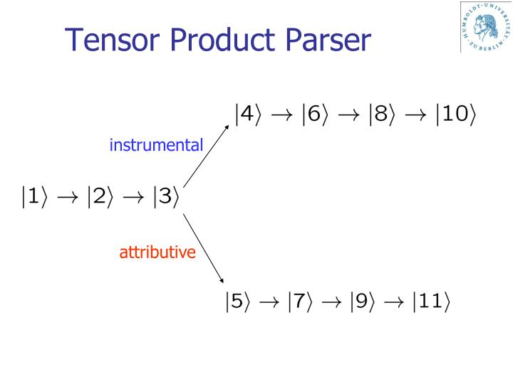 Tensor Product Parser