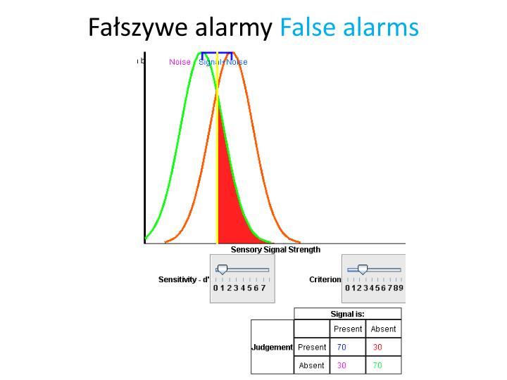 Fałszywe alarmy